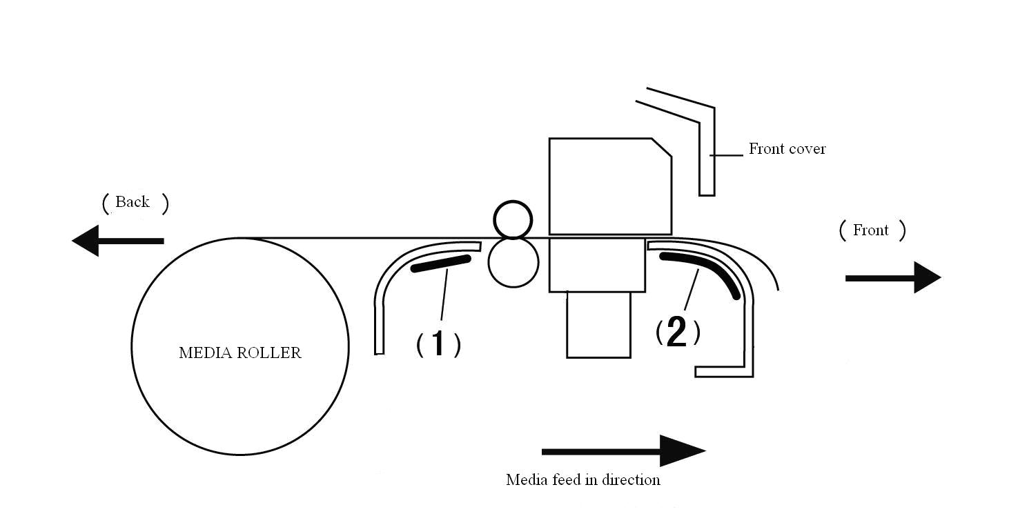 General Mannual Diagram Of A Digital Printer 2 Front Heaterfront Preheats The Media